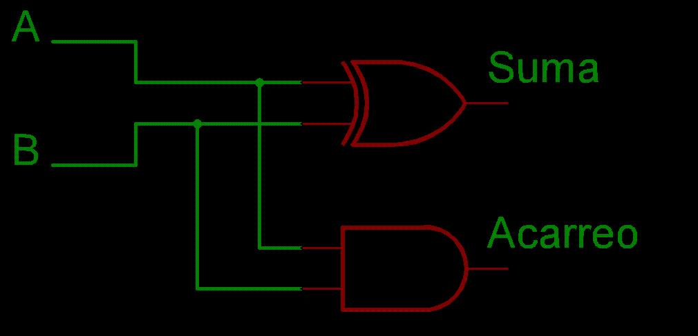Circuito Xor : Granainosprogramando sumador de bits
